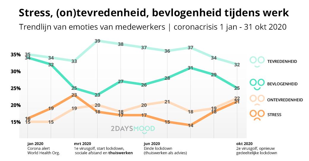2DAYSMOOD meet extremere stresspieken in Nederland tijdens corona